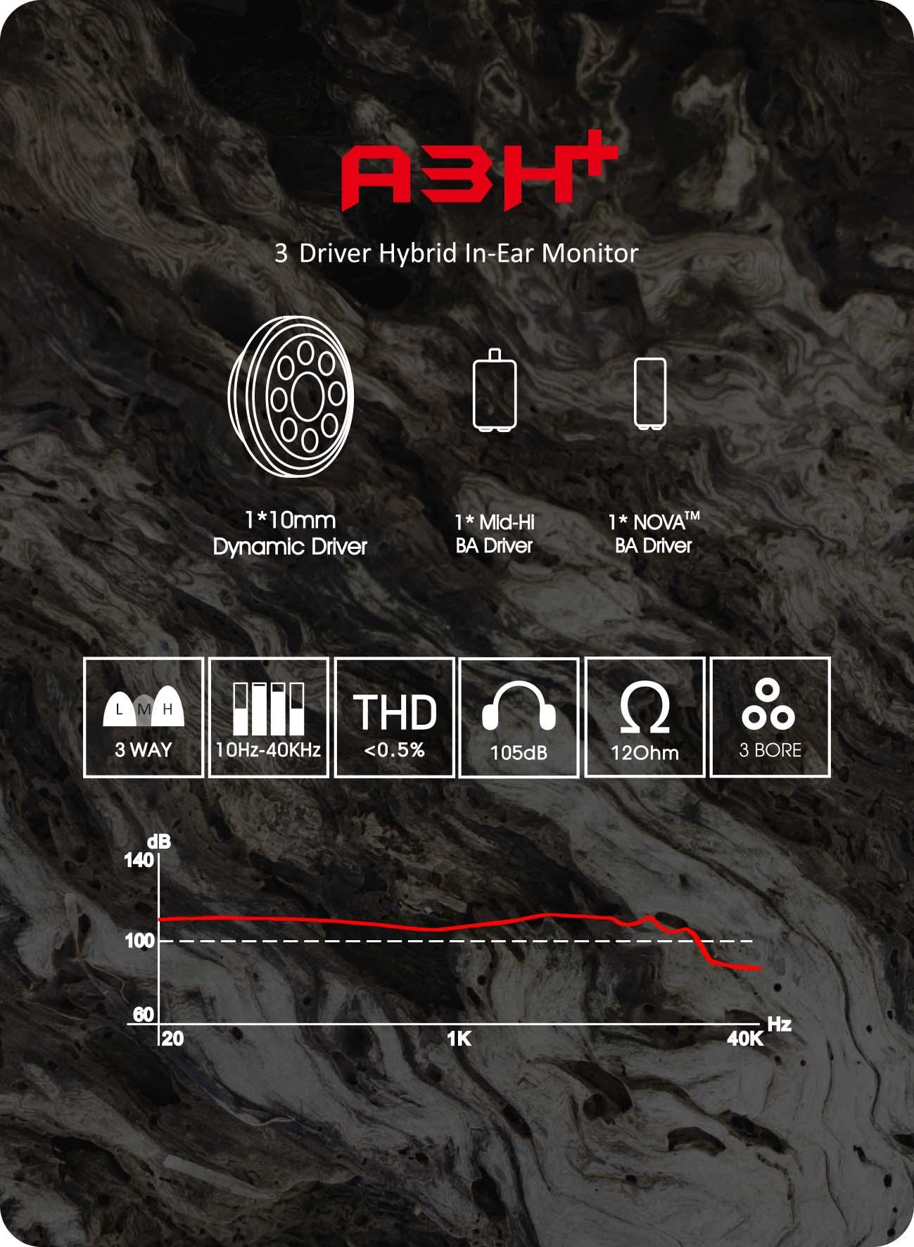 AAW ออกรุ่นใหม่ รุ่น A3H+ หน้าตาดีมาก สเปคแรงกว่าเดิม เพิ่มเติมคือความหล่อที่เรียกว่าโดนใจเลยทีเดียวละครับ เร็วๆนี้ที่ Soundproofbros